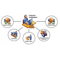 WMS - Сиcтемы автоматизации управления складом